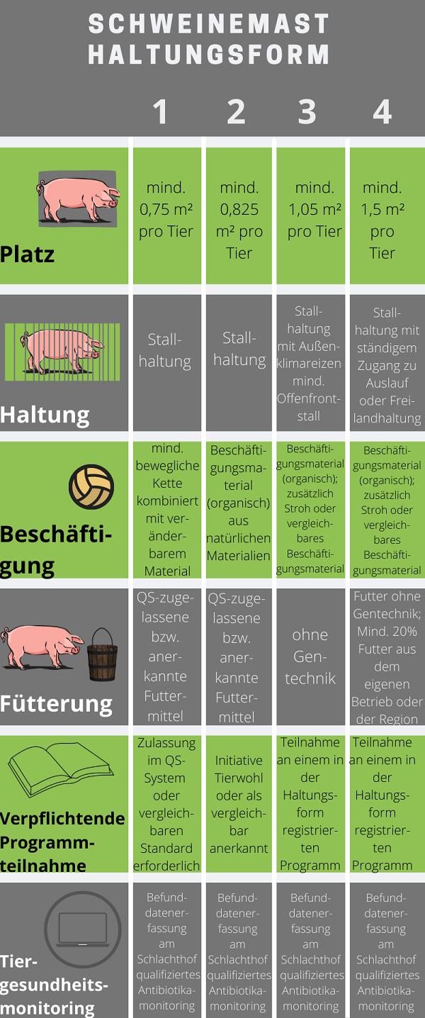 Haltungsform Schweinefleisch