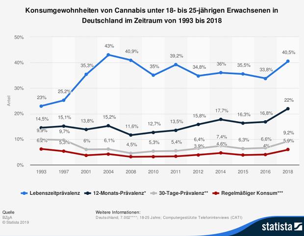 Statistik Konsumgewohnheiten von THC und CBD Produkten in Deutschland
