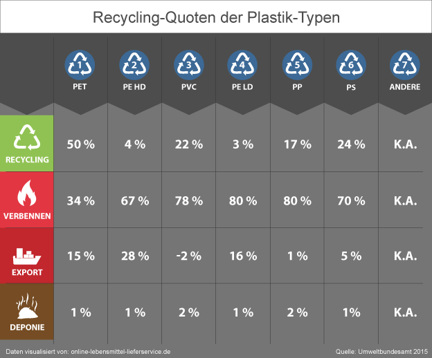 Recycling Quote Plastikmüll