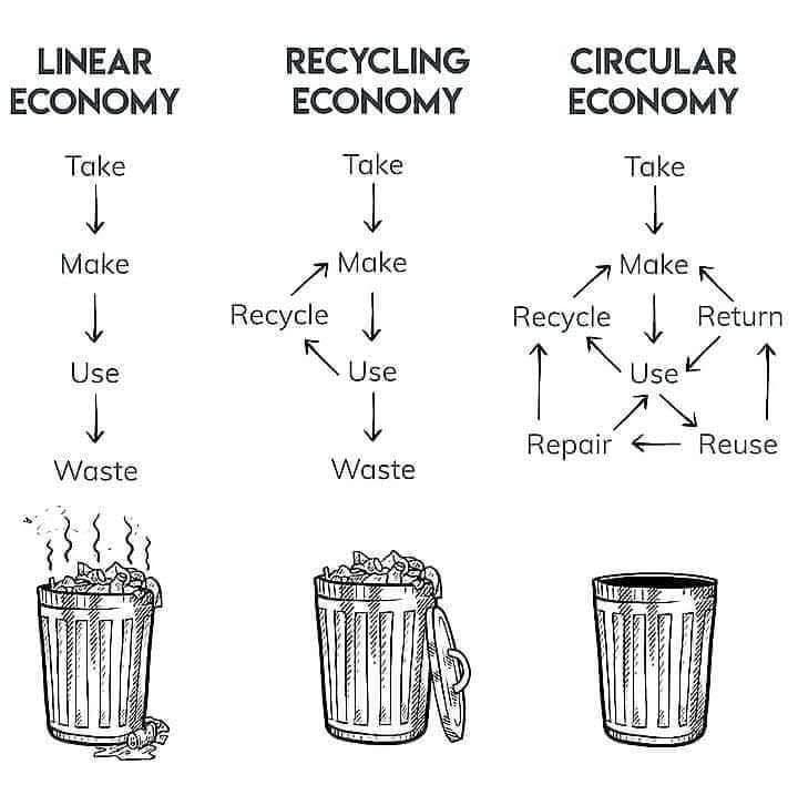 Recycling System Abfall Plastik