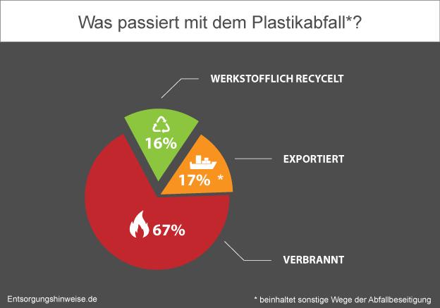 Diagramm Recyclinganteil Plastikabfall